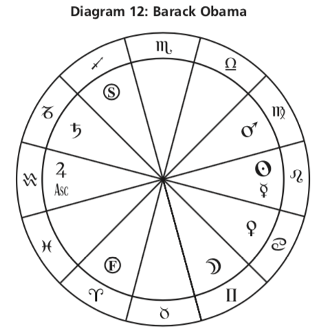 Диаграма 12. \ t