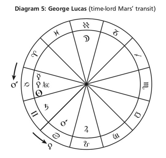 Диаграма 5