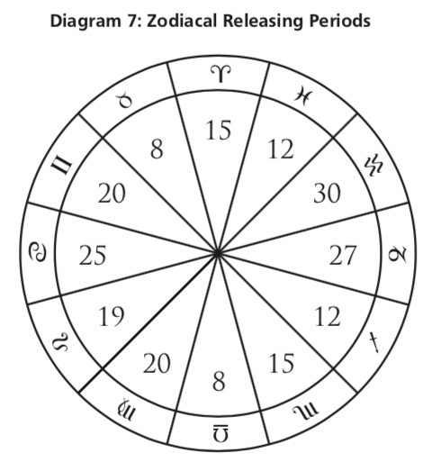 Annual Profections, Lots, and Zodiacal Releasing - Astrodienst