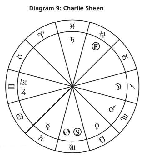 Диаграма 9