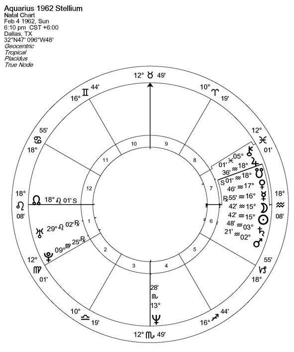 Wheels of Change: Stelliums, Mundane Astrology, and     - Astrodienst