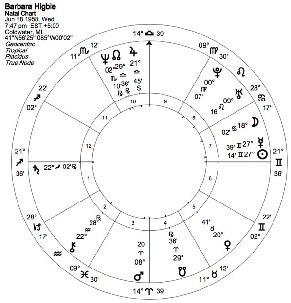 Where Music and Astrology Meet - Astrodienst
