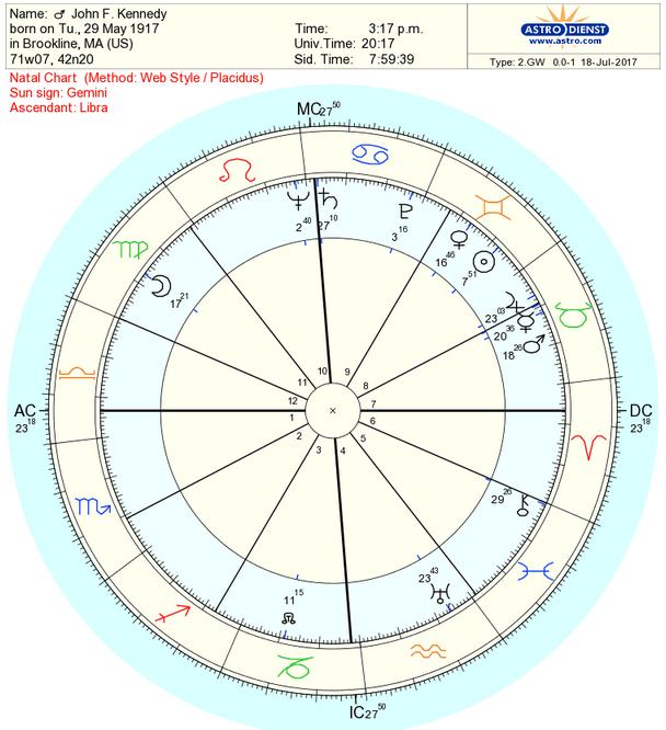 Premier Astrologers Tool