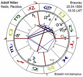 Resultado de imagem para hitler astrology