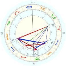 Marie d'Agoult : From her - natal chart (Placidus)