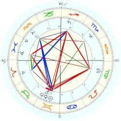 Empress of Mexico Carlota - natal chart (Placidus)