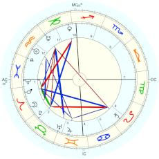 Evangeline Adams : birth year 1859 - natal chart (Placidus)