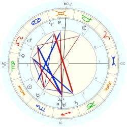 Helen Hayes - natal chart (Placidus)