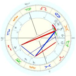 William Wyler - natal chart (Placidus)