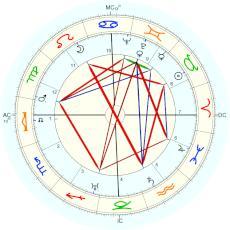 bing crosby rectified by isaac starkman natal chart placidus