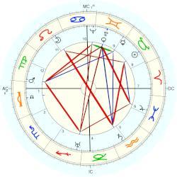 bing crosby natal chart placidus