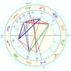 Mickey Rooney : Rectified by Isaac Starkman - natal chart (Placidus)
