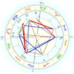 George H W Bush Horoscope For Birth Date 12 June 1924