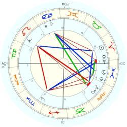 Hugh Hefner, horoscope for birth date 9 April 1926, born ...