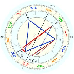 John William Chancellor - natal chart (Placidus)