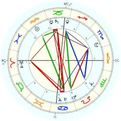 James Dean - natal chart (Placidus)