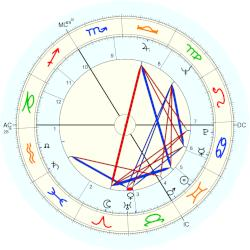 King of Belgium Albert II - natal chart (Placidus)