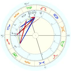 Kerry Kennedy Cuomo - natal chart (Placidus)
