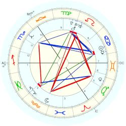 Princess of Wales Diana - natal chart (Placidus)