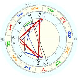 Tricia Leigh Fisher - natal chart (Placidus)