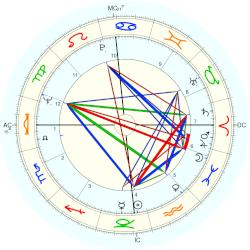 Nicky Buchwald - natal chart (Placidus)