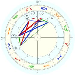 Columba Bush - natal chart (Placidus)
