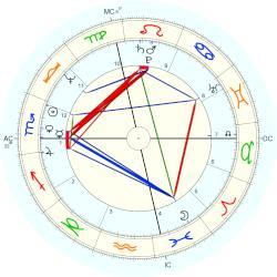 astrological chart hillary clinton