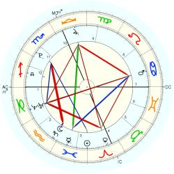 Birth Unusual 1114 - natal chart (Placidus)