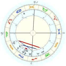 William Gustafson - natal chart (Placidus)