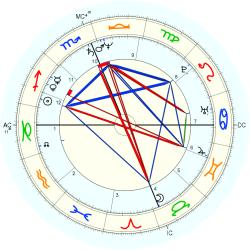 Richard James Herrin - natal chart (Placidus)