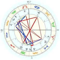 Warren David Jones - natal chart (Placidus)
