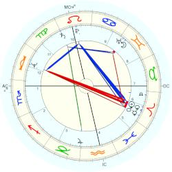 Greg Knight - natal chart (Placidus)