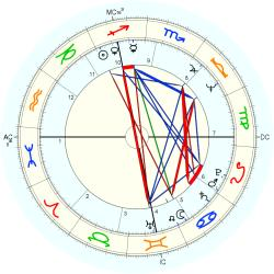 Art Kusnyer - natal chart (Placidus)