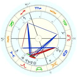 Leon Livingston - natal chart (Placidus)
