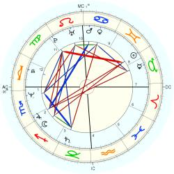 Michele Lynch - natal chart (Placidus)