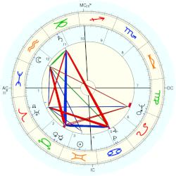 Richard Hickock - natal chart (Placidus)