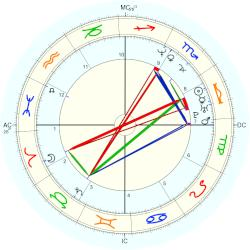 Actress: Porno - natal chart (Placidus)