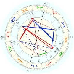 UFO Sighting 1771 - natal chart (Placidus)