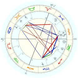 Joan of Arc - natal chart (Placidus)