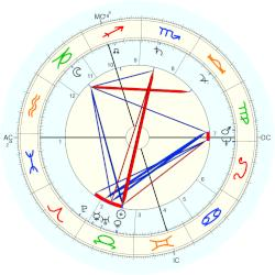 William Lilly - natal chart (Placidus)