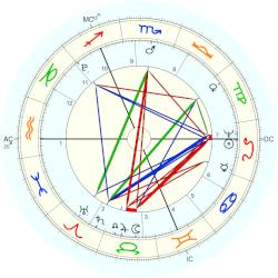 King of the United Kingdom George IV - natal chart (Placidus)