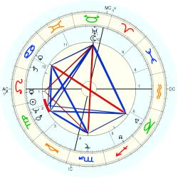 Baron Georges Cuvier - natal chart (Placidus)