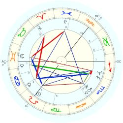 Lord Alfred Tennyson - natal chart (Placidus)