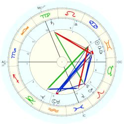 William Crookes - natal chart (Placidus)