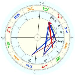 Henry (1843) James - natal chart (Placidus)