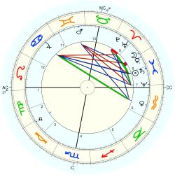 Walthere Spring - natal chart (Placidus)