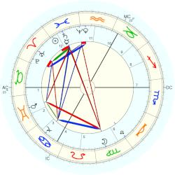Princess (1848) Louise - natal chart (Placidus)