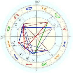 Winston Churchill - natal chart (Placidus)