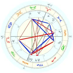 Aleister Crowley - natal chart (Placidus)