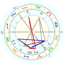 Hans Luther - natal chart (Placidus)